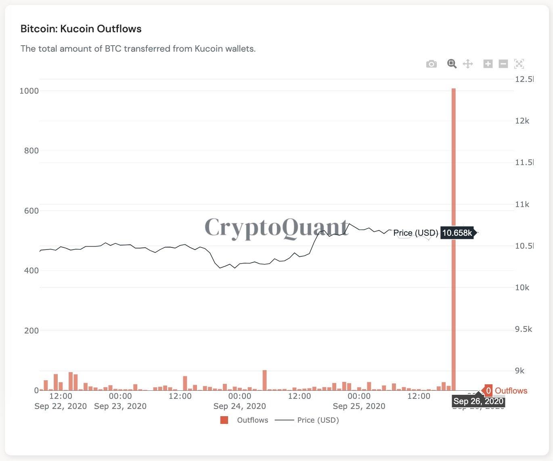 Bitcoin chảy ra trên Kucoin sau vụ hack