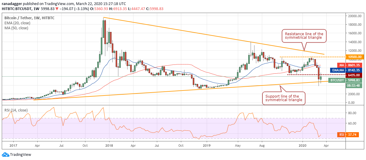 BTC USD daily chart. Source: Tradingview​​​​​​​