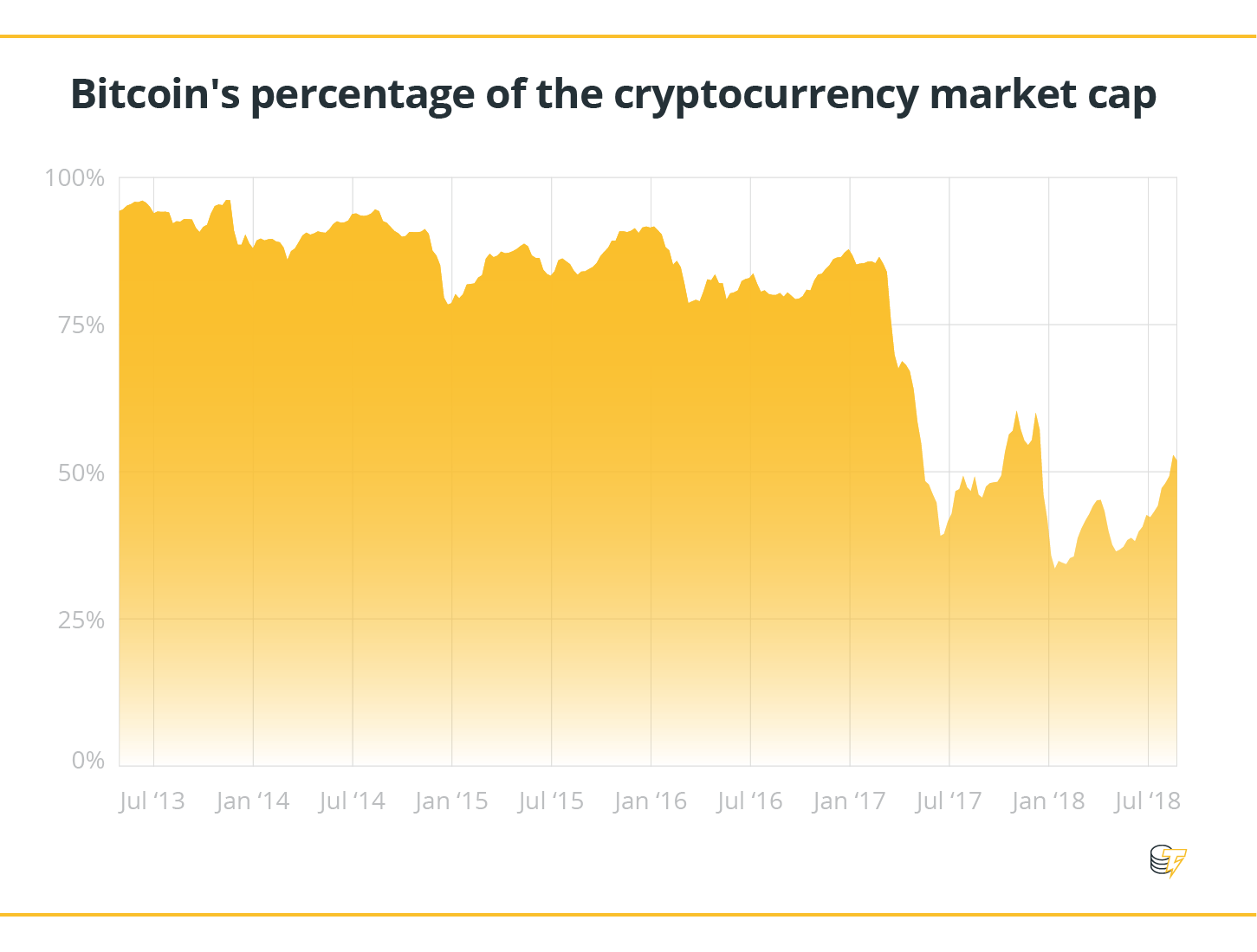 Bitcoin's percentage of the cryptocurrency market cap