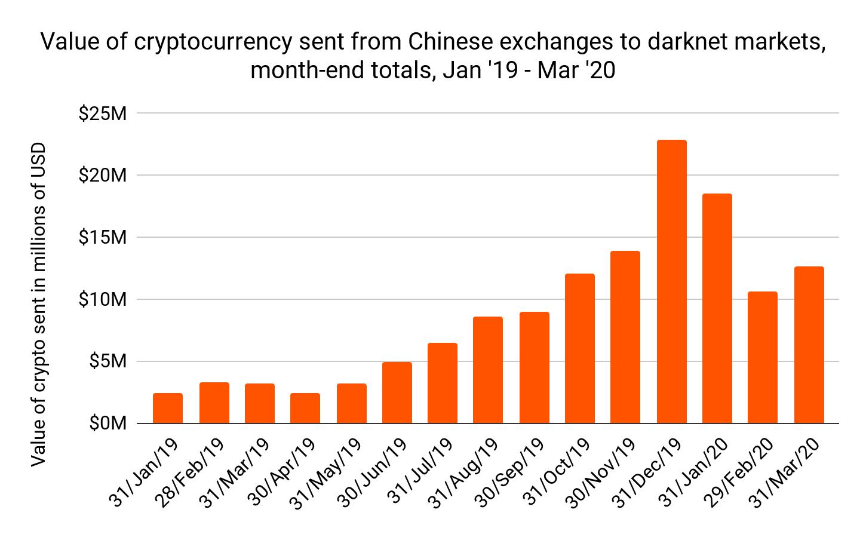 中国での取引量