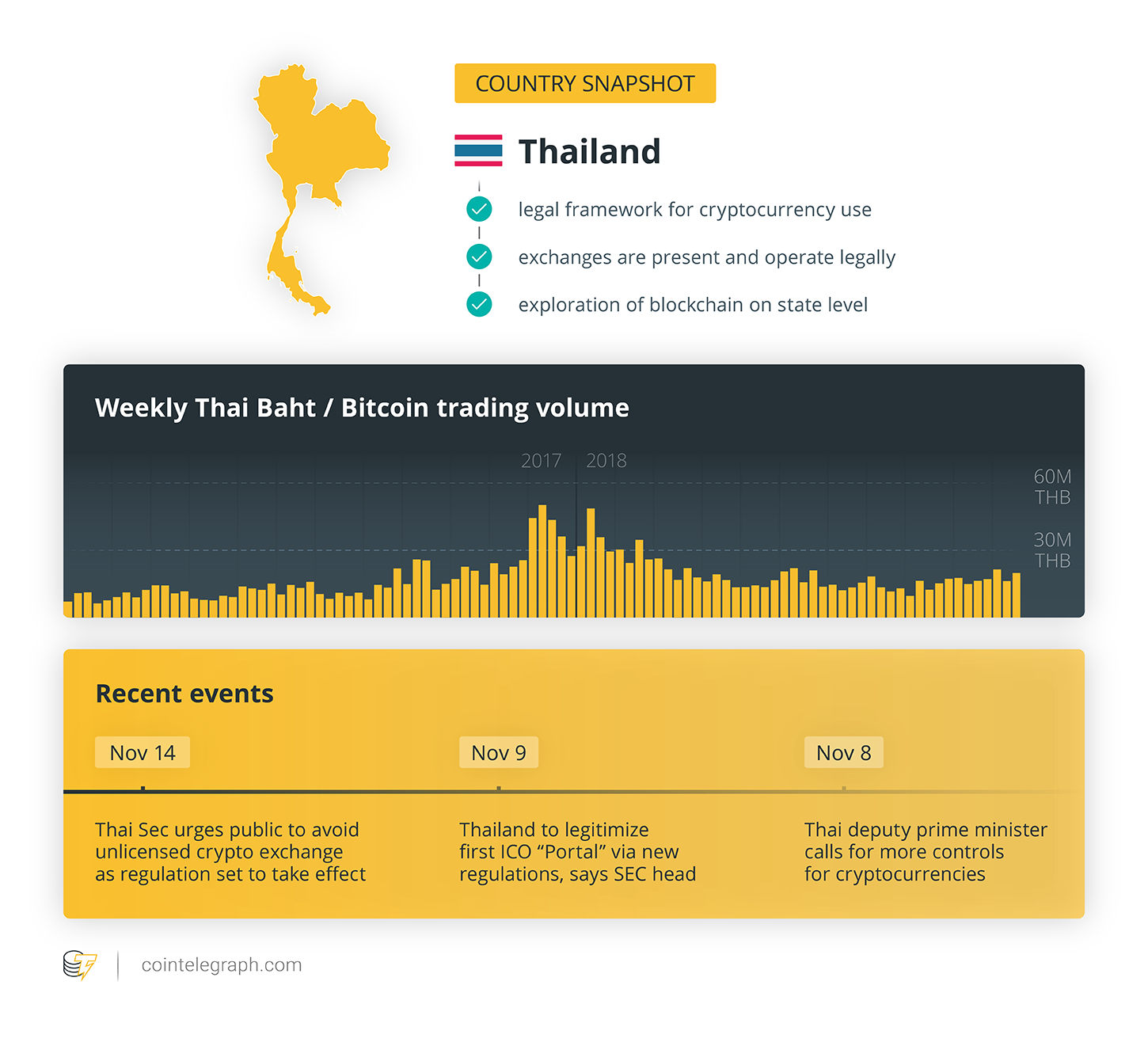 bitcoin banned in thailand