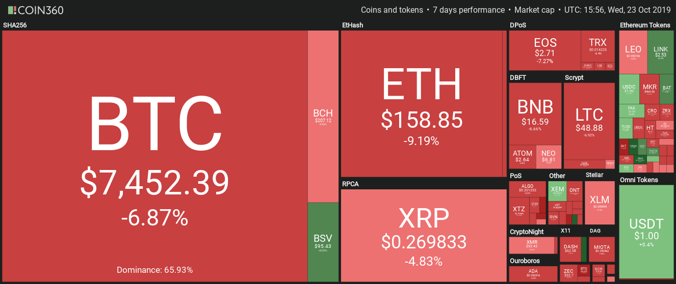 Cryptocurrency daily performance. Source: Coin360
