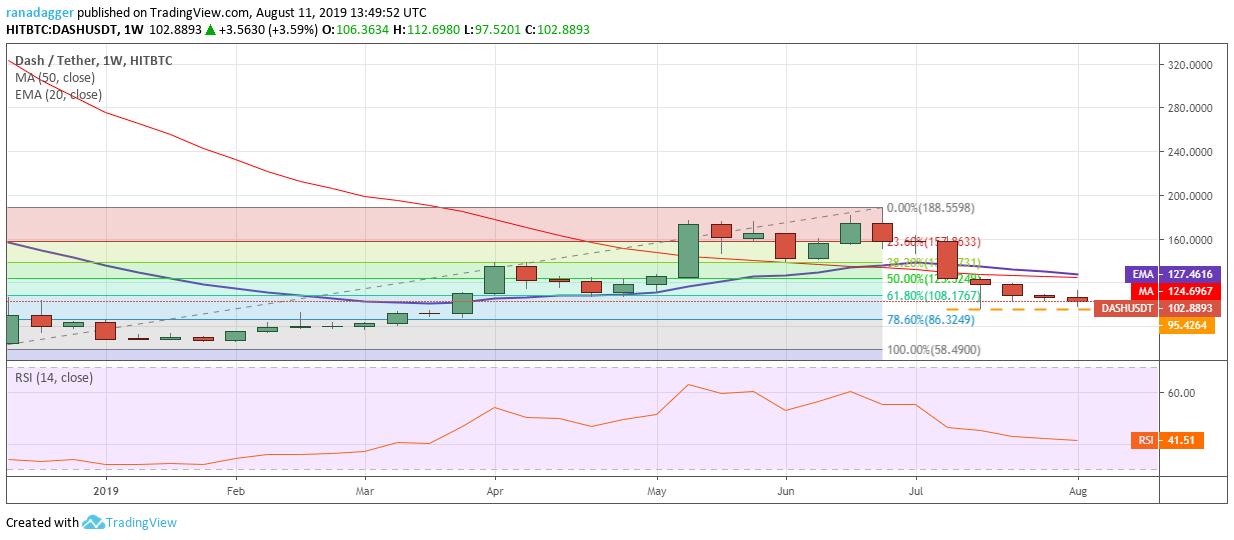 DASH / USD