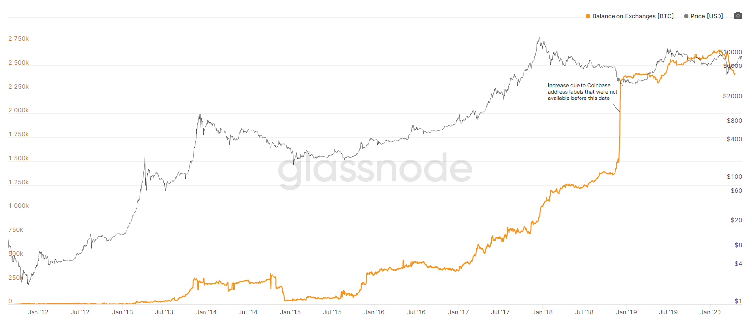 BTC price and number of Bitcoins held on exchanges: Glassnode