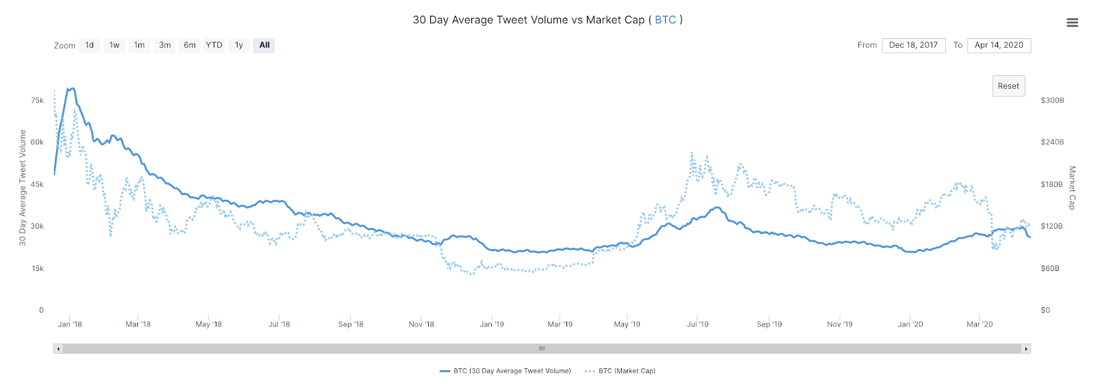 Bitcoin's 30-day average tweet volume vs. market cap