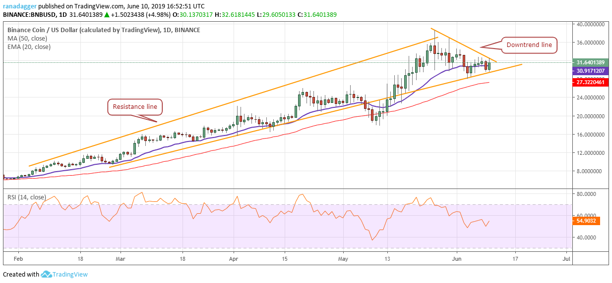 BNB / USD