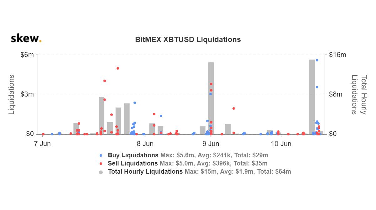 BitMEX, liquidazioni XBTUSD