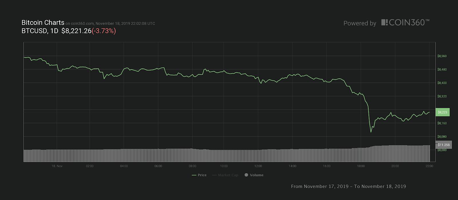 ตลาดคริปโตร่วงต่อเนื่อง ราคา Bitcoin ต่ำกว่า $8,200