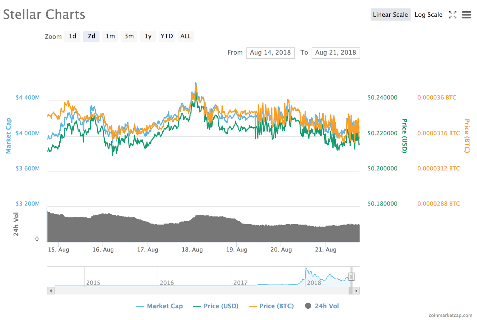 Stellar's 7-day price chart