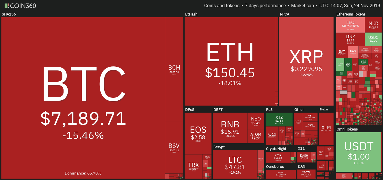 Wochenansicht der Kryptomarktdaten. Quelle: Coin360