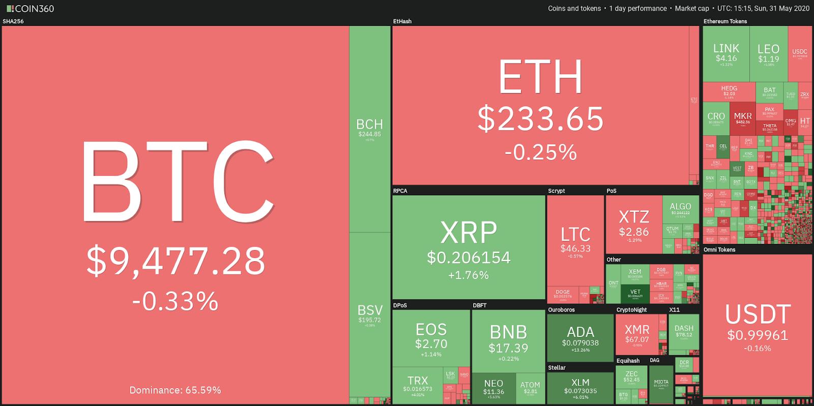 xmr cryptocurrency news