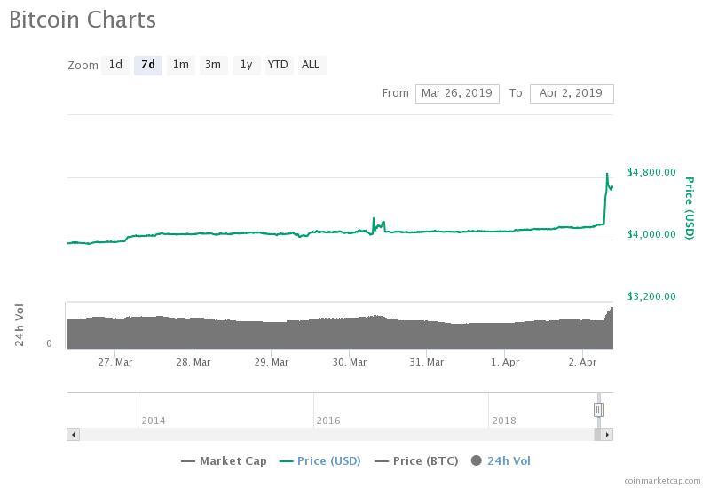 Grafico dei movimenti settimanali di Bitcoin