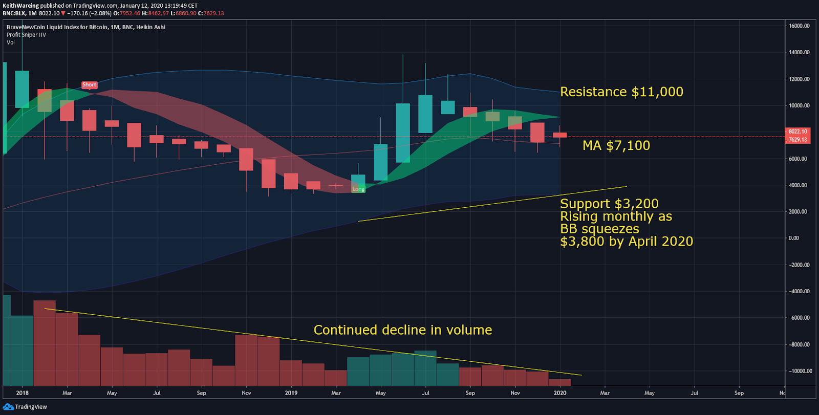BTC USD monthly chart. Source: TradingView