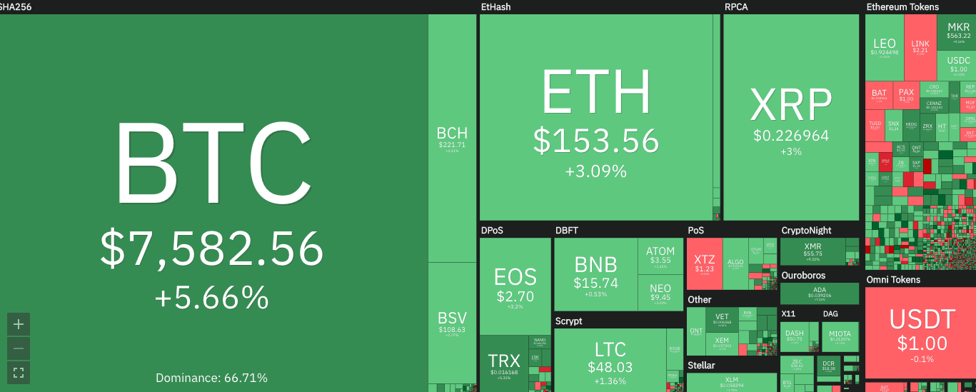 Crypto Markets Are Turning Green, Bitcoin Recovers Above $7,500