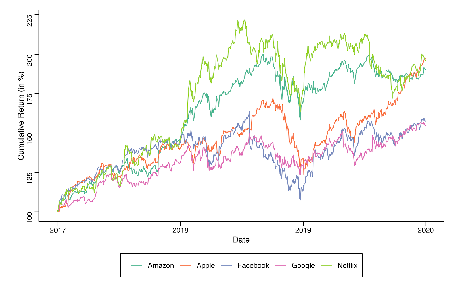 January 2017–December 2019 cumulative returns for FAANG stocks (Facebook, Apple, Amazon, Netflix and Google)