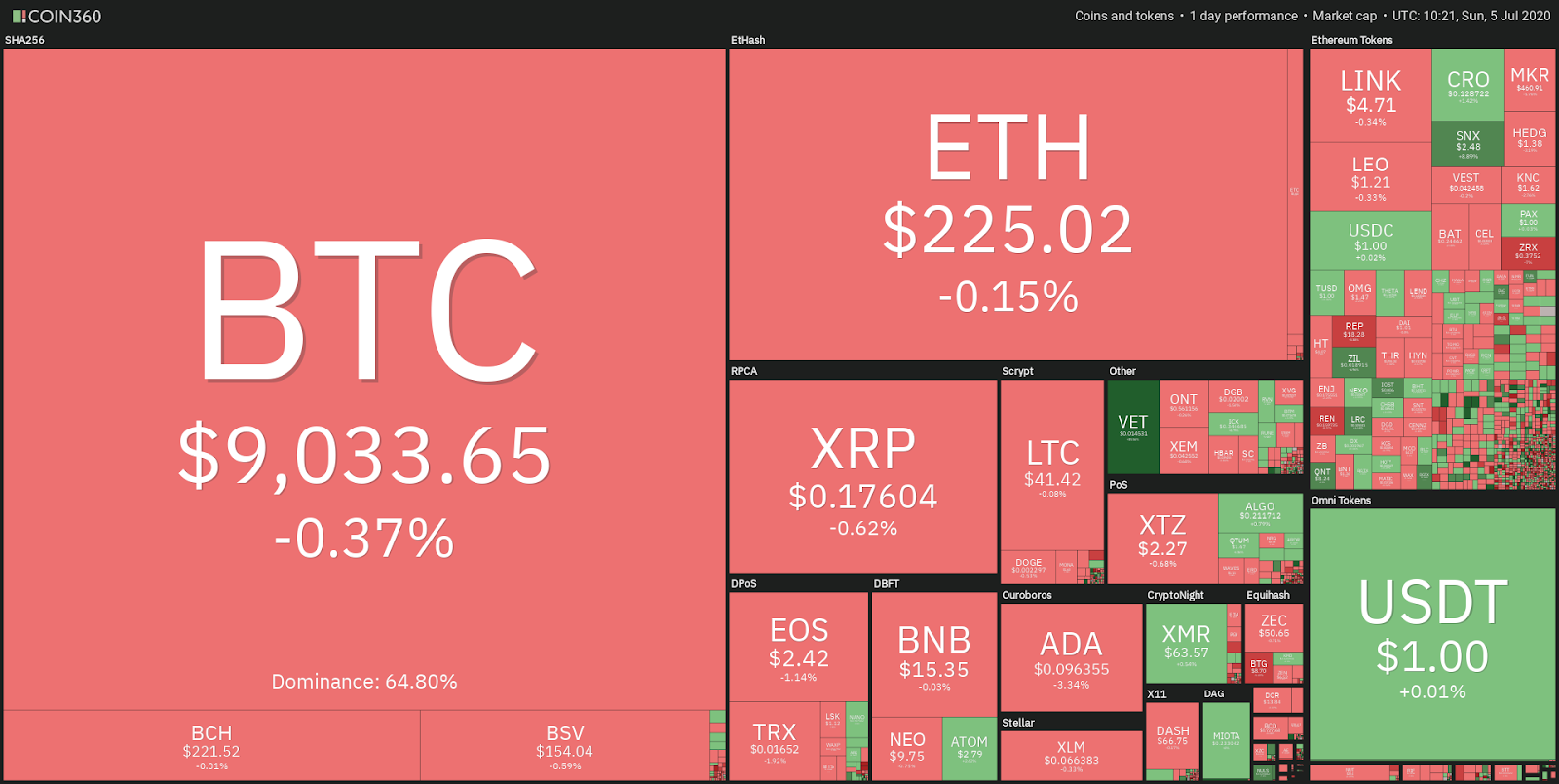 Daily crypto market performance