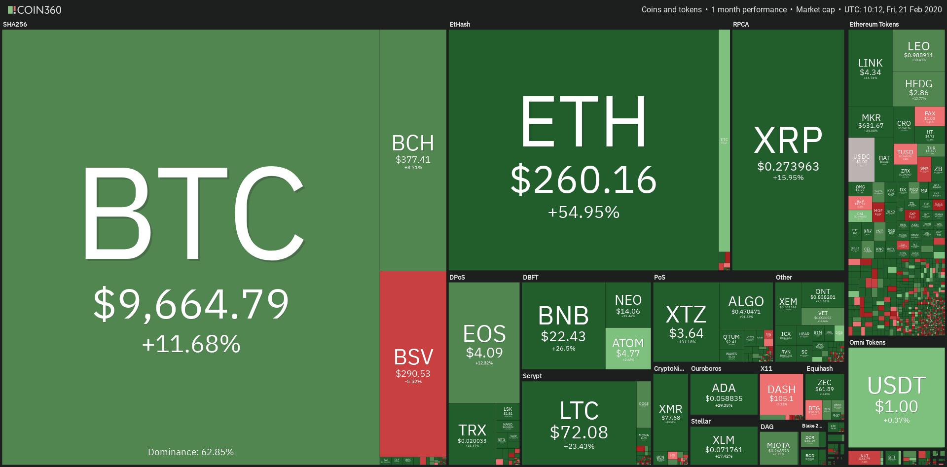 Panoramica mensile mercati crypto