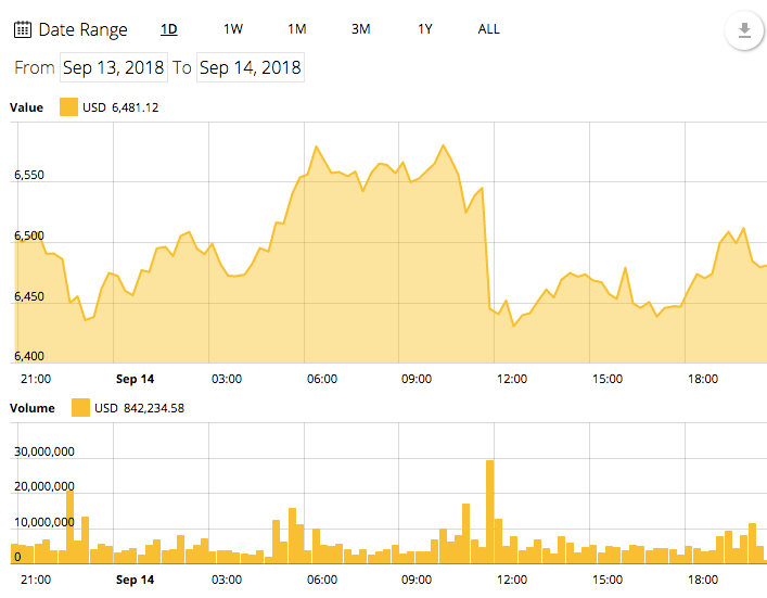 Bitcoin 24-hour price chart