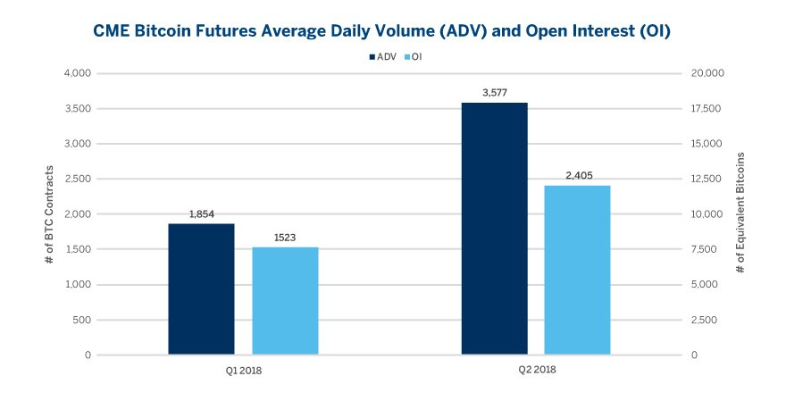 CME Report: Bitcoin Futures Average Daily Volume up 93% in