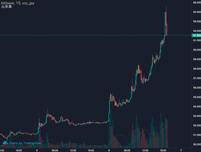 リップル・円チャート(15分足)