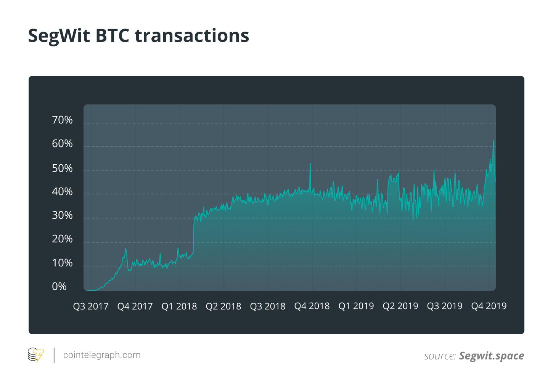 SegWit BTC transactions