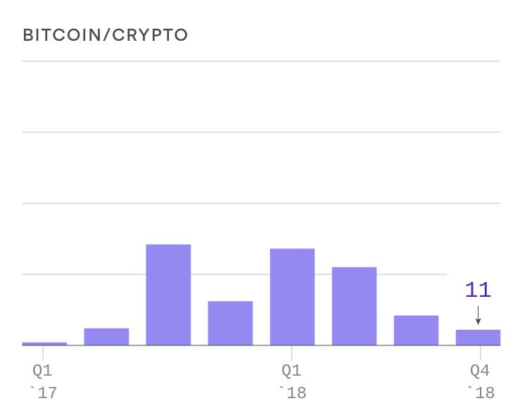 ビットコインに言及する回数の減少