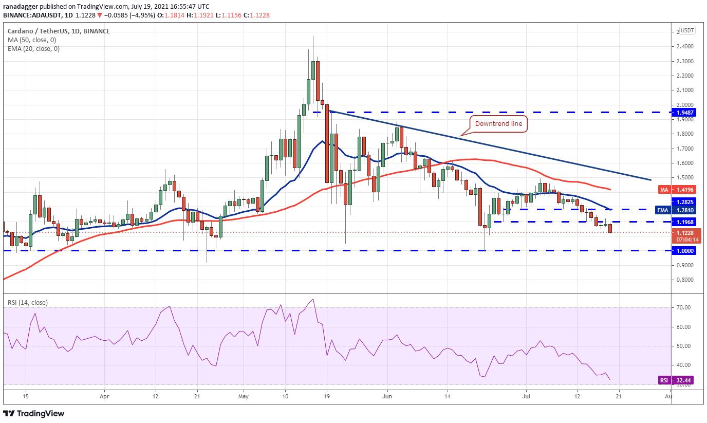 ADA/USDT daily chart. Source: TradingView