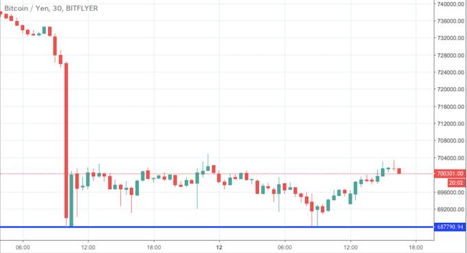 ビットコイン・円(BTC/YEN)チャート - ビットフライヤー
