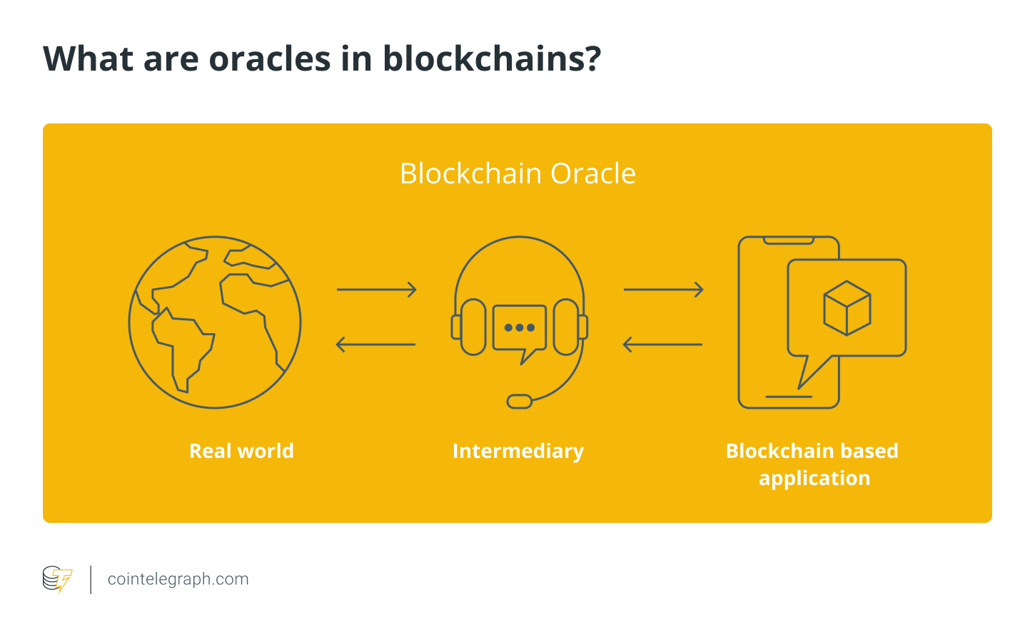 What are oracles in blockchains