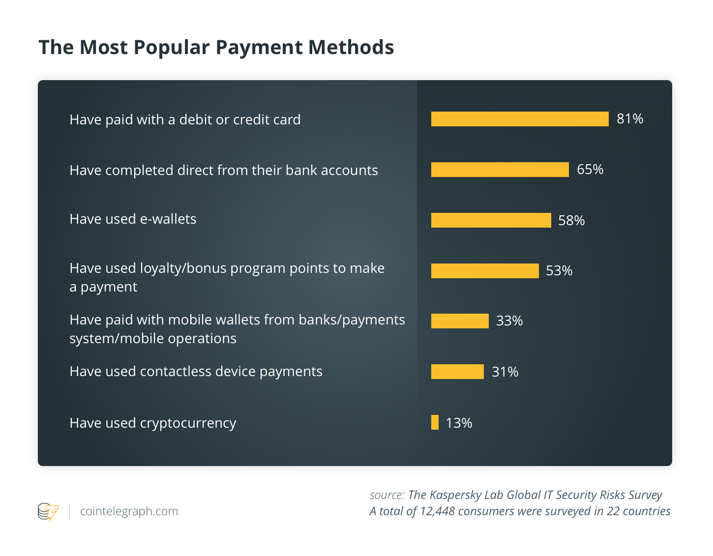 The most popular payment methods
