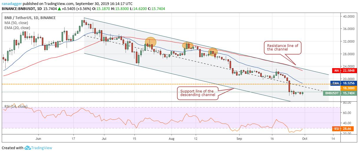 Binance Coin price analysis: BNB to move above $18.30 7