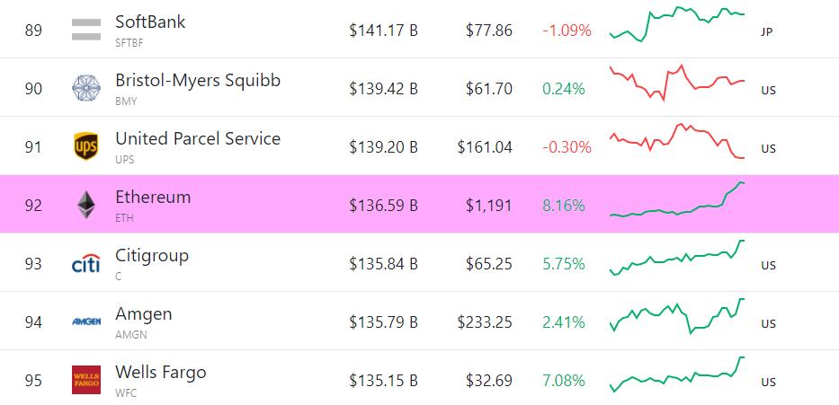 La capitalizzazione del mercato crypto spiegata