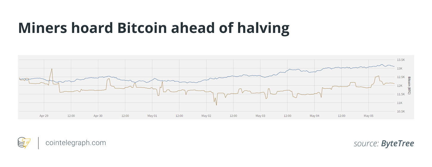 Miners hoard Bitcoin ahead of halving