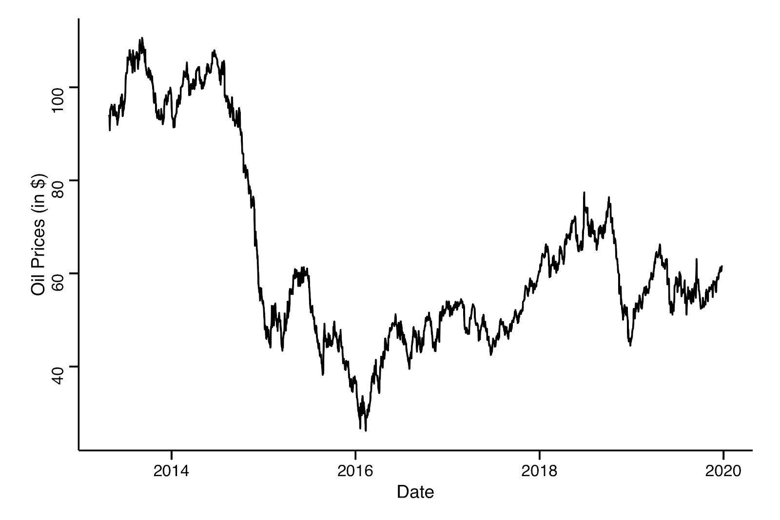 Figure 5: WTI Oil Prices from April 2013 until Dec. 25, 2019