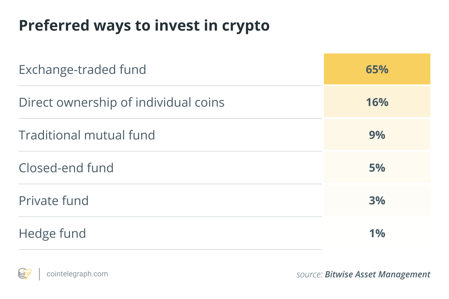 Preferred ways to invest in crypto