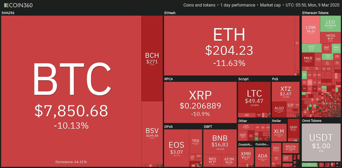 Panoramica giornaliera dei mercati