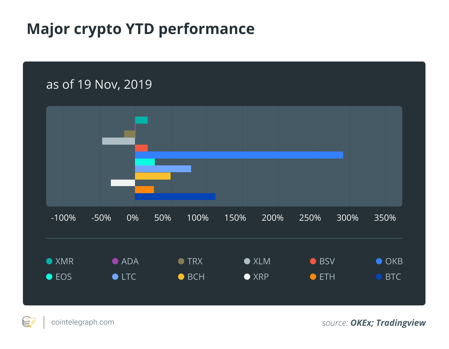Major crypto YTD performance