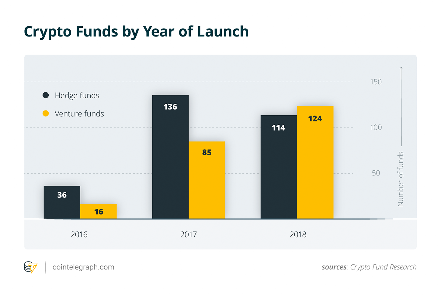 Crypto Funds by Year of Launch