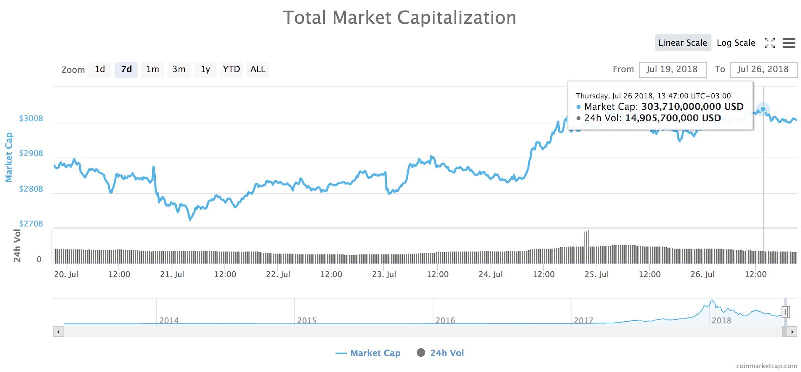 24-hour high in the total market capitalization of all cryptocurrencies