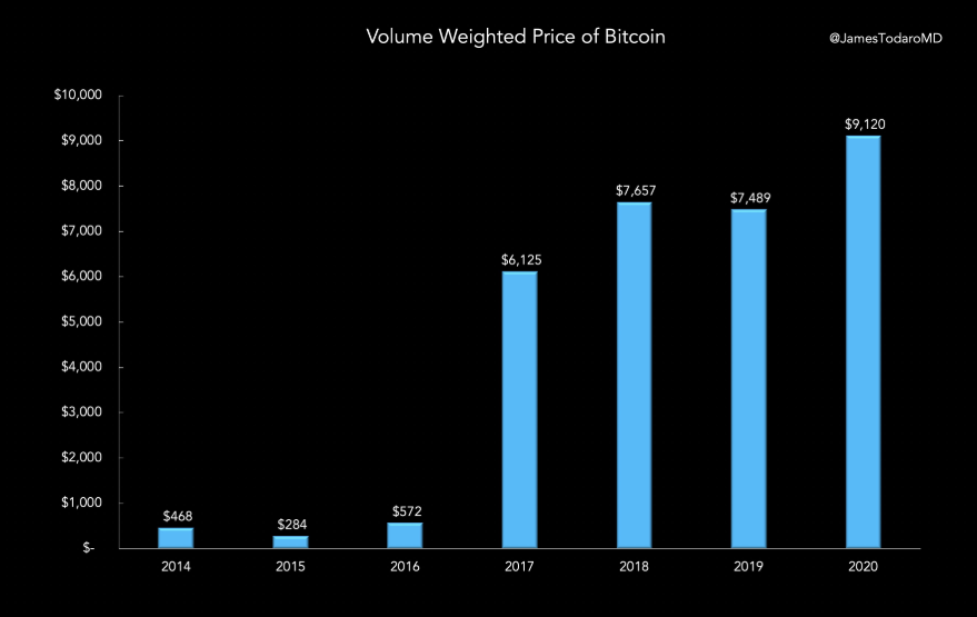 Bitcoin volume-weighted average price