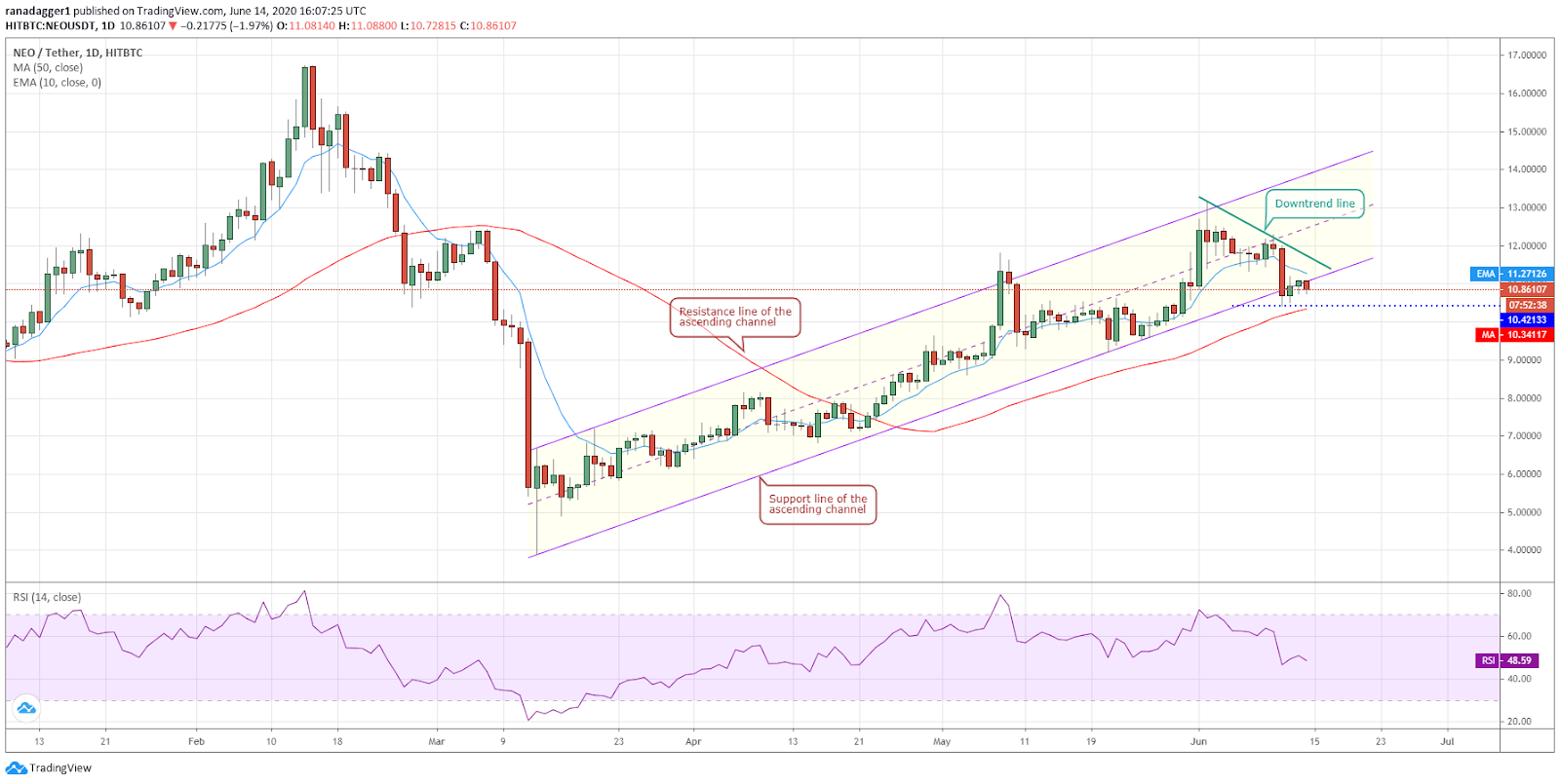 NEO/USD daily chart. Source: Tradingview​​​​​​​