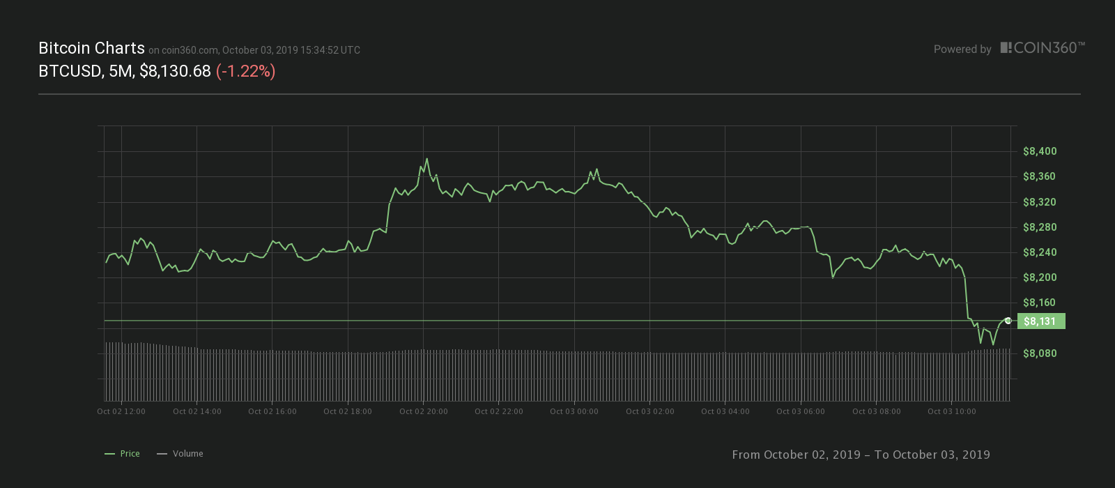 Bitcoin 24-hour price chart. Source: Coin360