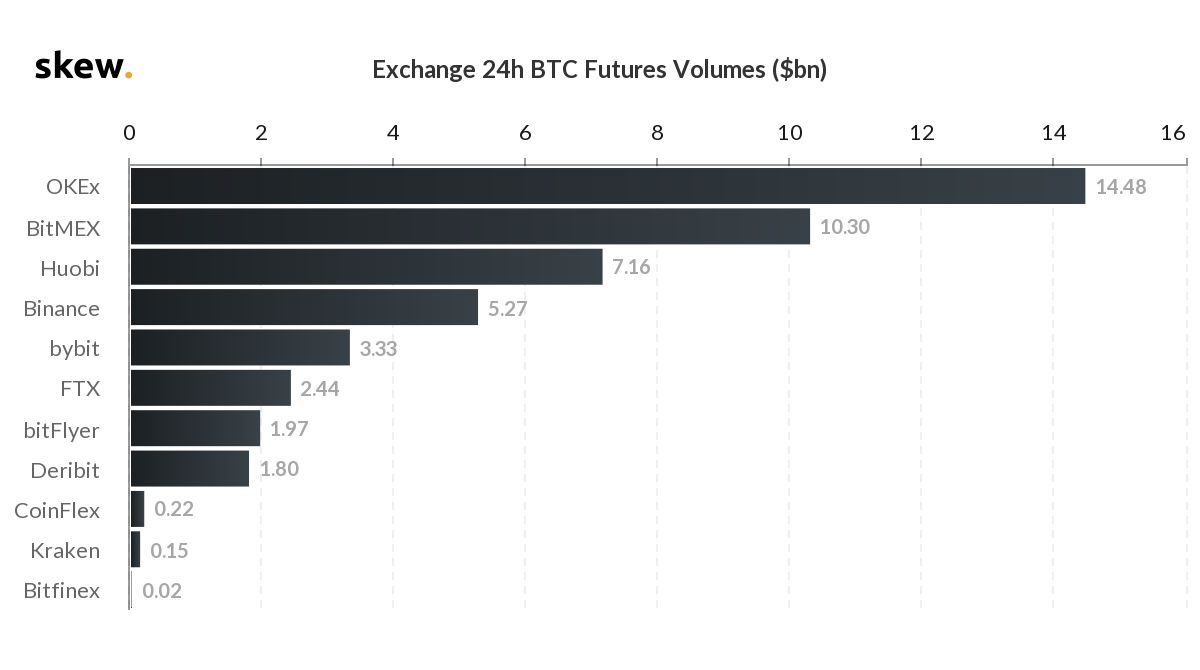 Bitcoin futures trading volumes on top exchanges