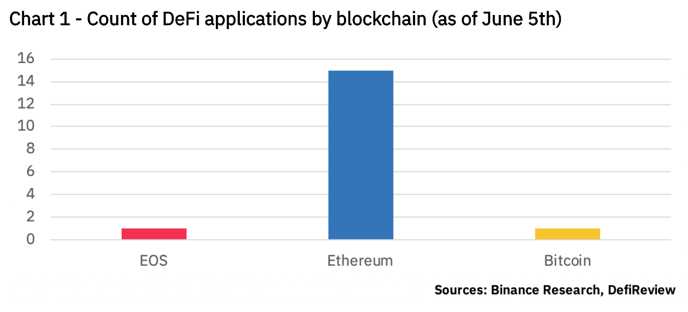 Count of DeFi applications by blockchain