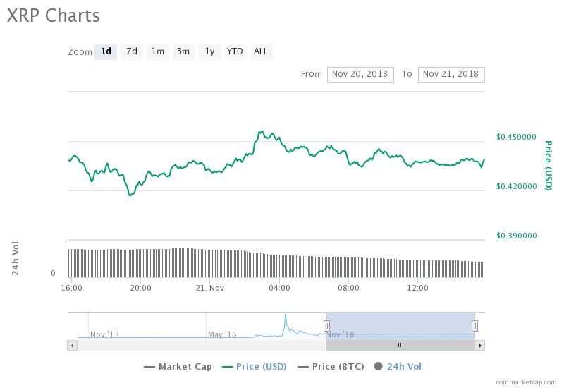 Ethereum 7-day price chart. Source: Cointelegraph Ethereum Price Index