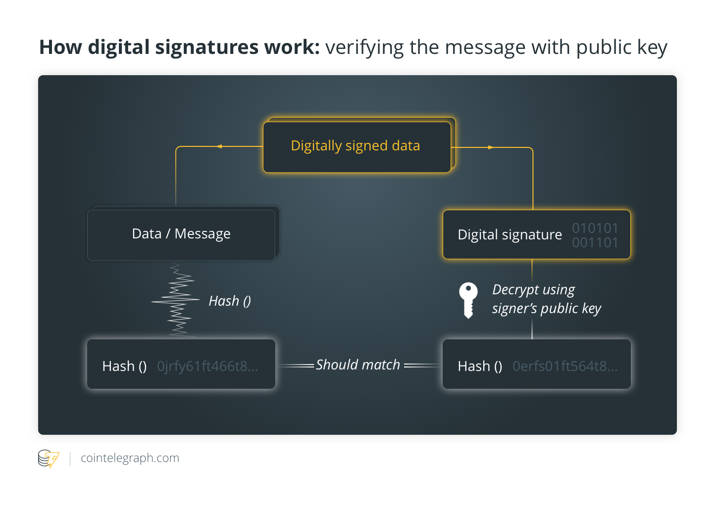 How digital signatures work: verifying the message with public key