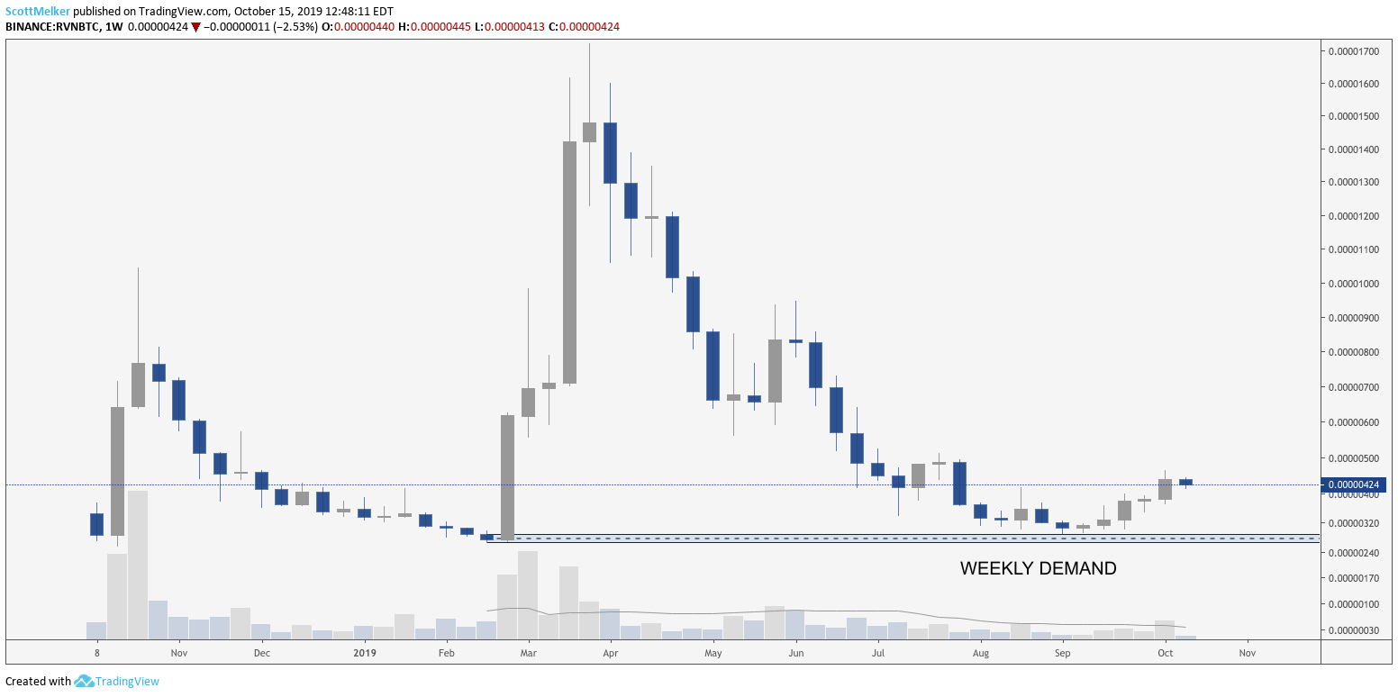 RVN BTC weekly chart