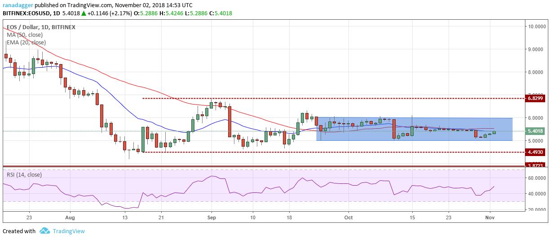 イオス・アメリカドル(EOS/USD)チャート