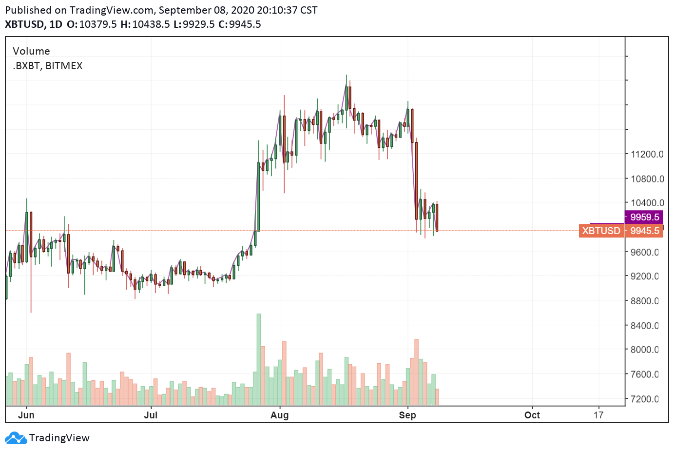 The daily chart of Bitcoin