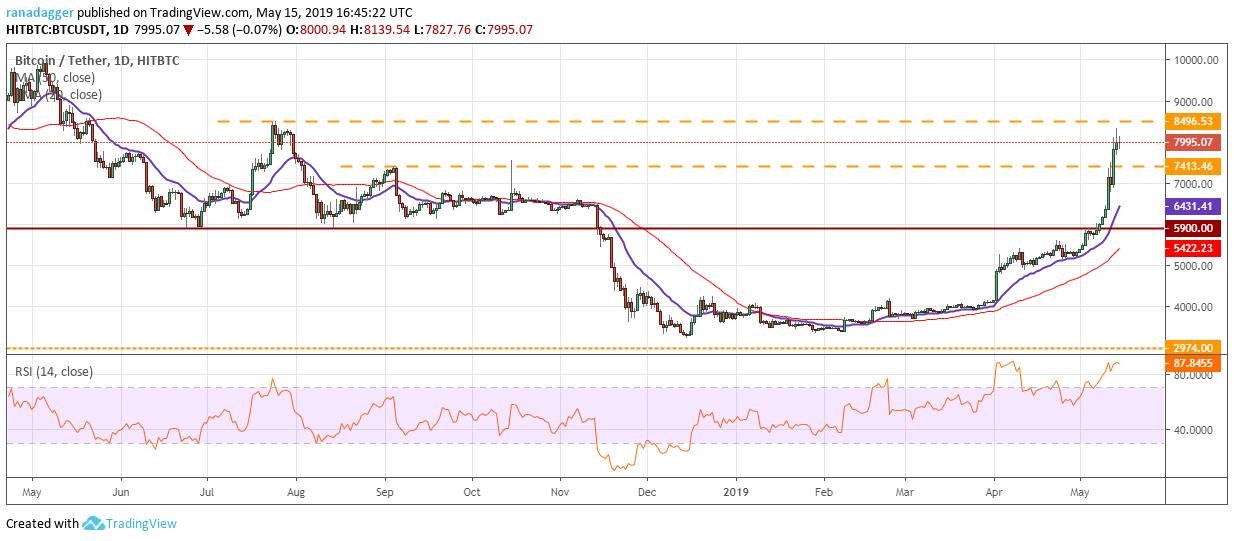 Bitcoin, Ethereum, Ripple, Bitcoin Cash, Litecoin, EOS, Binance Coin, Stellar, Cardano, TRON: Price Analysis May 15 - 웹
